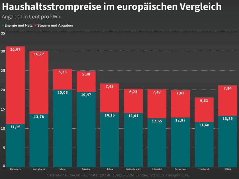 Haushaltsstrompreise im europäischen Vergleich