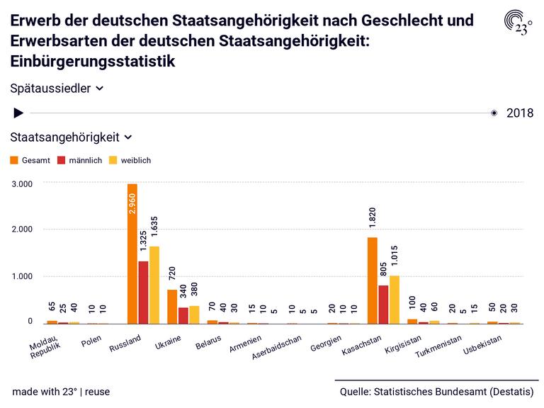 Erwerb der deutschen Staatsangehörigkeit nach Geschlecht und Erwerbsarten der deutschen Staatsangehörigkeit: Einbürgerungsstatistik