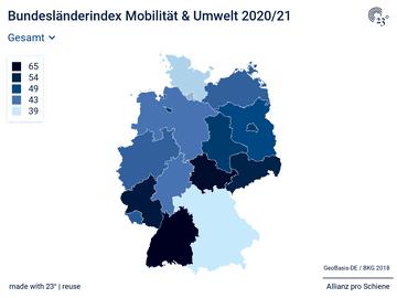 Bundesländerindex Mobilität & Umwelt 2020/21
