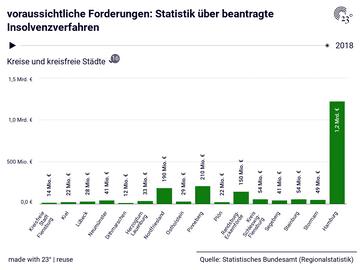 voraussichtliche Forderungen: Statistik über beantragte Insolvenzverfahren