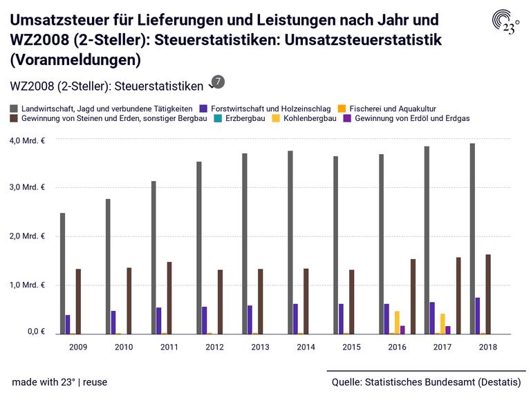 Umsatzsteuer für Lieferungen und Leistungen nach Jahr und WZ2008 (2-Steller): Steuerstatistiken: Umsatzsteuerstatistik (Voranmeldungen)