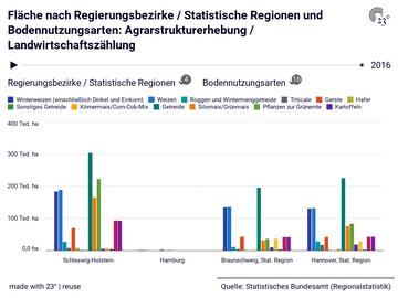 Fläche nach Regierungsbezirke / Statistische Regionen und Bodennutzungsarten: Agrarstrukturerhebung / Landwirtschaftszählung