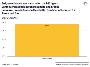 Erdgasverbrauch von Haushalten nach Erdgas-Jahresverbrauchsklassen Haushalte und Erdgas-Jahresverbrauchsklassen Haushalte: Durchschnittspreise für Strom und Gas
