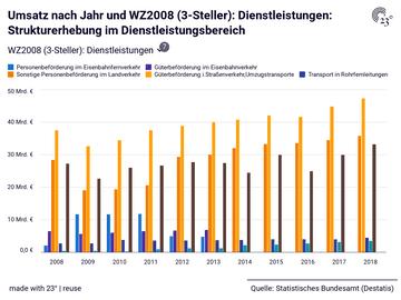 Umsatz nach Jahr und WZ2008 (3-Steller): Dienstleistungen: Strukturerhebung im Dienstleistungsbereich