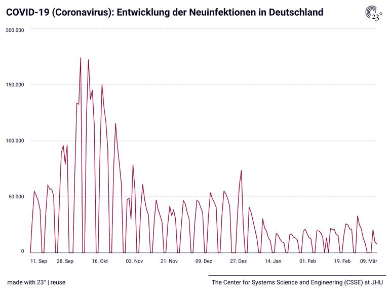COVID-19 (Coronavirus): Entwicklung der Neuinfektionen in Deutschland