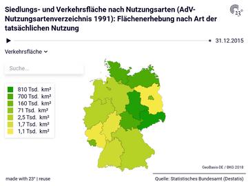 Siedlungs- und Verkehrsfläche nach Nutzungsarten (AdV-Nutzungsartenverzeichnis 1991): Flächenerhebung nach Art der tatsächlichen Nutzung
