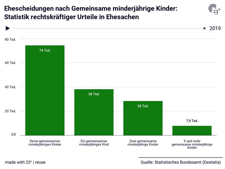 Ehescheidungen nach Gemeinsame minderjährige Kinder: Statistik rechtskräftiger Urteile in Ehesachen
