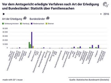 Vor dem Amtsgericht erledigte Verfahren nach Art der Erledigung und Bundesländer: Statistik über Familiensachen