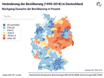 Veränderung der Bevölkerung (1990-2018) in Deutschland