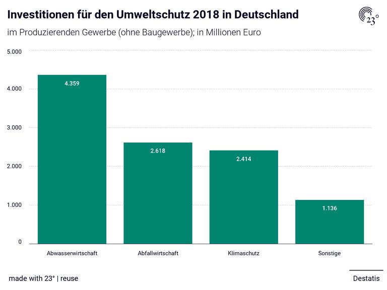 Investitionen für den Umweltschutz 2018 in Deutschland
