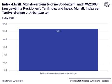 Index d.tarifl. Monatsverdienste ohne Sonderzahl. nach WZ2008 (ausgewählte Positionen): Tarifindex und Index: Monatl. Index der Tarifverdienste u. Arbeitszeiten