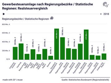 Gewerbesteuerumlage nach Regierungsbezirke / Statistische Regionen: Realsteuervergleich
