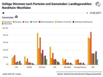 Gültige Stimmen nach Parteien und Gemeinden: Landtagswahlen: Nordrhein-Westfalen
