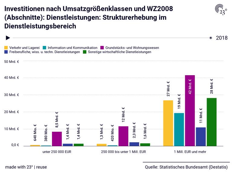 Investitionen nach Umsatzgrößenklassen und WZ2008 (Abschnitte): Dienstleistungen: Strukturerhebung im Dienstleistungsbereich