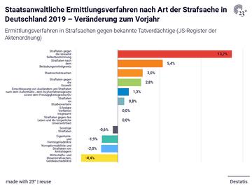 Staatsanwaltliche Ermittlungsverfahren nach Art der Strafsache in Deutschland 2019 – Veränderung zum Vorjahr