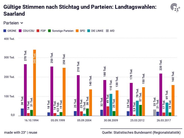 Gültige Stimmen nach Stichtag und Parteien: Landtagswahlen: Saarland