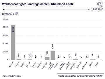Wahlberechtigte: Landtagswahlen: Rheinland-Pfalz