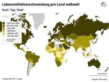 Lebensmittelverschwendung pro Land weltweit