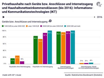 Privathaushalte nach Geräte bzw. Anschlüsse und Internetzugang und Haushaltsnettoeinkommensklassen (bis 2016): Informations- und Kommunikationstechnologien (IKT)