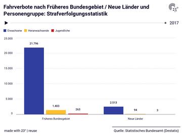 Fahrverbote nach Früheres Bundesgebiet / Neue Länder und Personengruppe: Strafverfolgungsstatistik