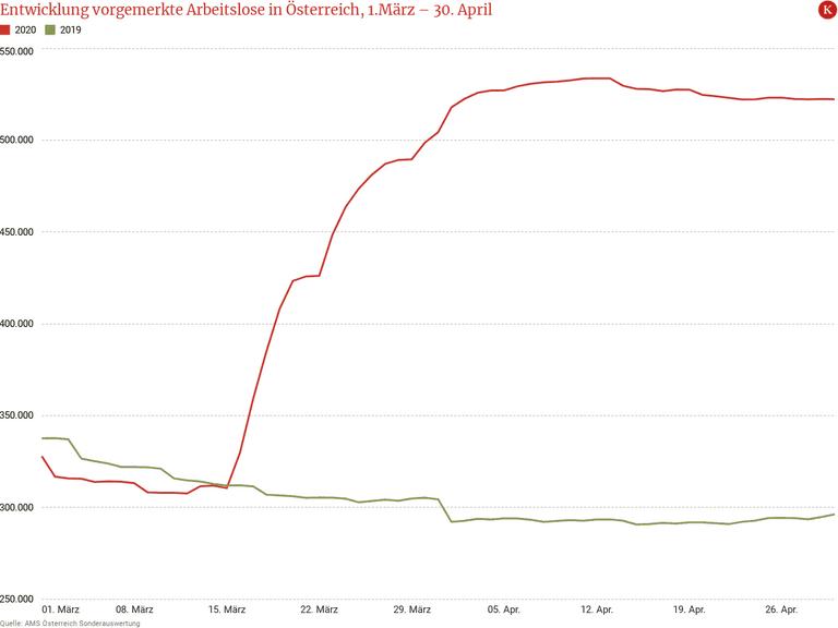Entwicklung vorgemerkte Arbeitslose in Österreich, 1.März – 30. April