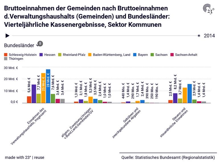 Bruttoeinnahmen der Gemeinden nach Bruttoeinnahmen d.Verwaltungshaushalts (Gemeinden) und Bundesländer: Vierteljährliche Kassenergebnisse, Sektor Kommunen
