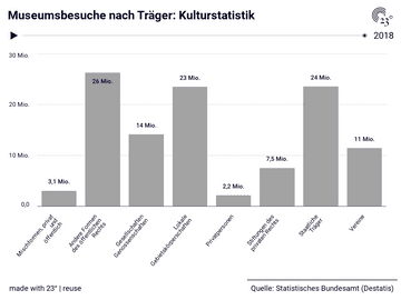 Museumsbesuche nach Träger: Kulturstatistik