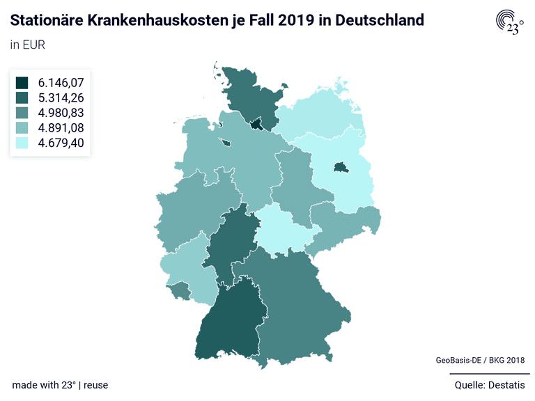 Stationäre Krankenhauskosten je Fall 2019 in Deutschland