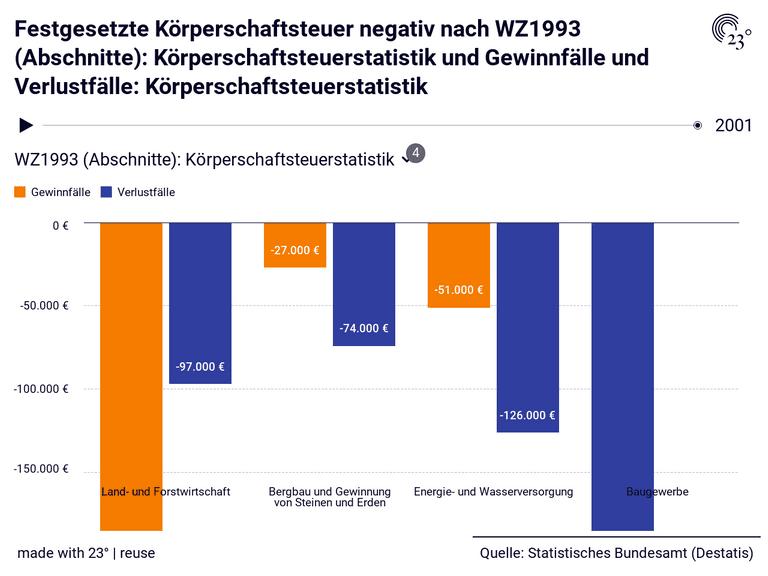 Festgesetzte Körperschaftsteuer negativ nach WZ1993 (Abschnitte): Körperschaftsteuerstatistik und Gewinnfälle und Verlustfälle: Körperschaftsteuerstatistik