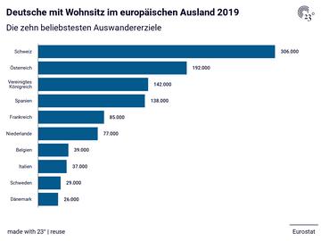 Deutsche mit Wohnsitz im europäischen Ausland 2019