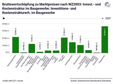 Bruttowertschöpfung zu Marktpreisen nach WZ2003: Invest.- und Kostenstruktur im Baugewerbe: Investitions- und Kostenstrukturerh. im Baugewerbe