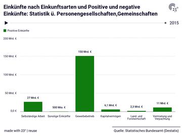 Einkünfte nach Einkunftsarten und Positive und negative Einkünfte: Statistik ü. Personengesellschaften,Gemeinschaften