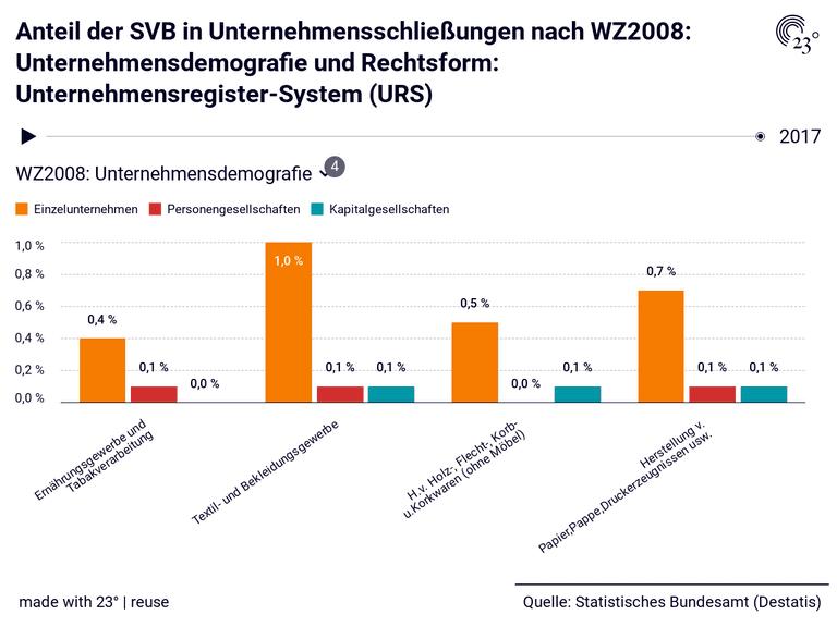 Anteil der SVB in Unternehmensschließungen nach WZ2008: Unternehmensdemografie und Rechtsform: Unternehmensregister-System (URS)