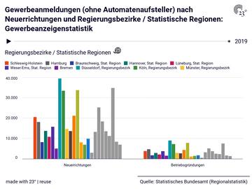 Gewerbeanmeldungen (ohne Automatenaufsteller) nach Neuerrichtungen und Regierungsbezirke / Statistische Regionen: Gewerbeanzeigenstatistik