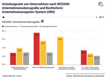 Gründungsrate von Unternehmen nach WZ2008: Unternehmensdemografie und Rechtsform: Unternehmensregister-System (URS)