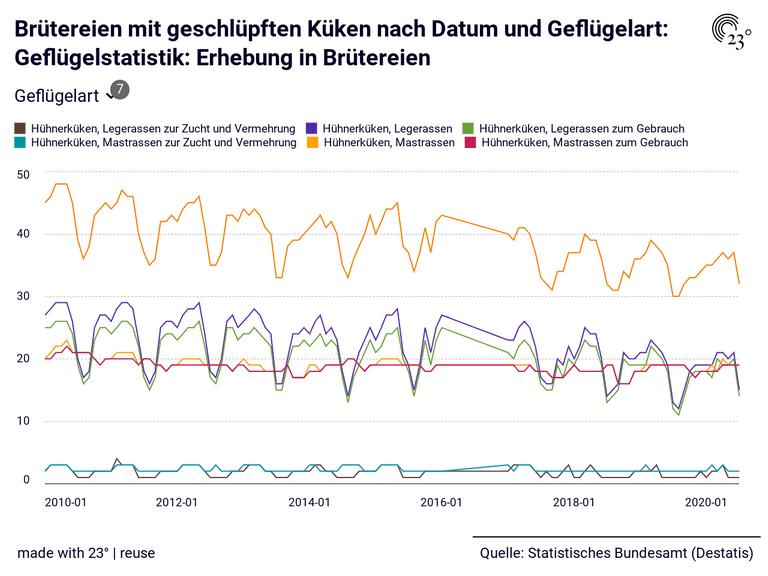 Brütereien mit geschlüpften Küken nach Datum und Geflügelart: Geflügelstatistik: Erhebung in Brütereien