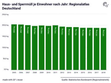 Haus- und Sperrmüll je Einwohner nach Jahr: Regionalatlas Deutschland