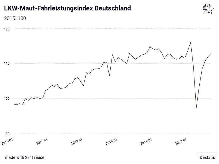 Lkw Maut Deutschland 2021