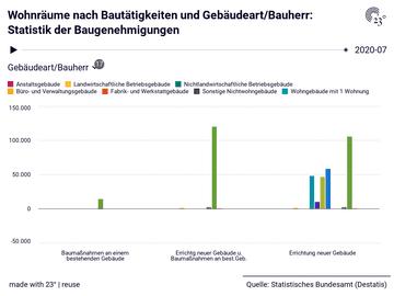 Wohnräume nach Bautätigkeiten und Gebäudeart/Bauherr: Statistik der Baugenehmigungen