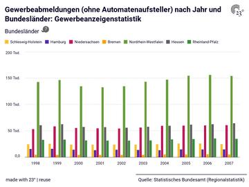 Gewerbeabmeldungen (ohne Automatenaufsteller) nach Jahr und Bundesländer: Gewerbeanzeigenstatistik