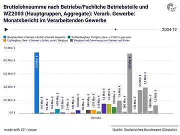 Bruttolohnsumme nach Betriebe/Fachliche Betriebsteile und WZ2003 (Hauptgruppen, Aggregate): Verarb. Gewerbe: Monatsbericht im Verarbeitenden Gewerbe