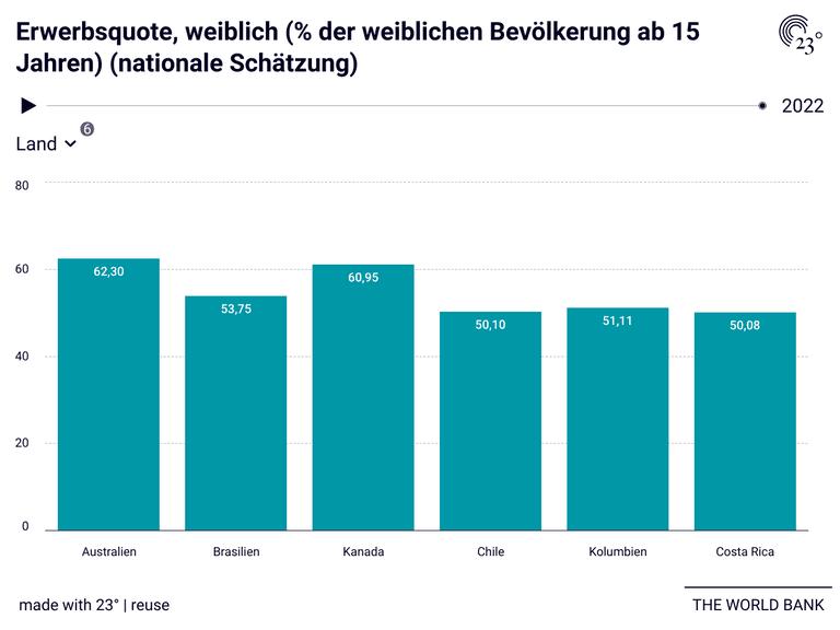Erwerbsquote, weiblich (% der weiblichen Bevölkerung ab 15 Jahren) (nationale Schätzung)