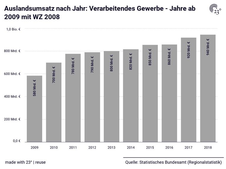 Auslandsumsatz nach Jahr: Verarbeitendes Gewerbe - Jahre ab 2009 mit WZ 2008