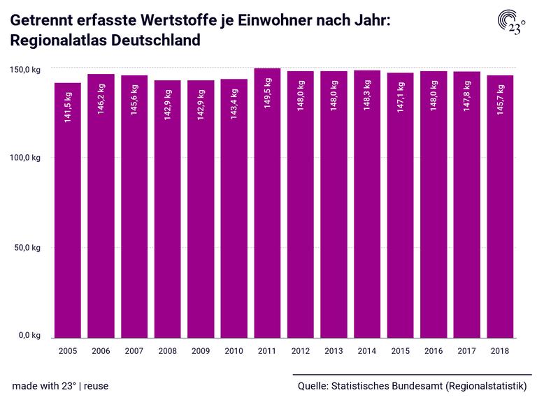 Getrennt erfasste Wertstoffe je Einwohner nach Jahr: Regionalatlas Deutschland