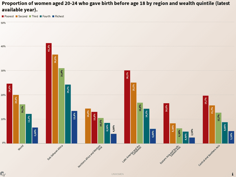 Proportion of women aged 20-24 who gave birth before age 18 by region and wealth quintile (latest available year).
