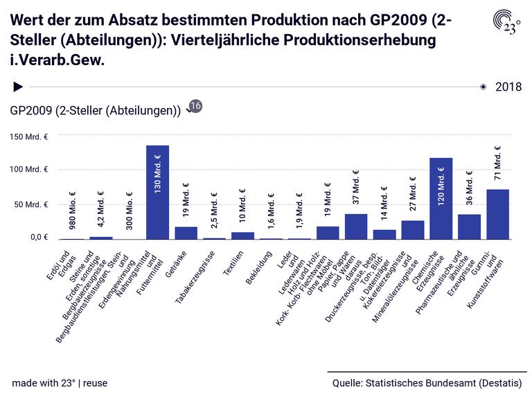 Wert der zum Absatz bestimmten Produktion nach GP2009 (2-Steller (Abteilungen)): Vierteljährliche Produktionserhebung i.Verarb.Gew.