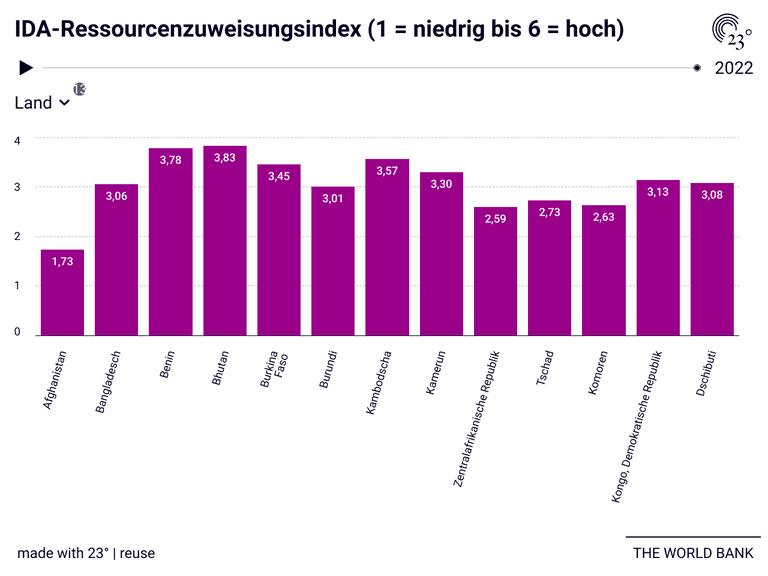 IDA-Ressourcenzuweisungsindex (1 = niedrig bis 6 = hoch)