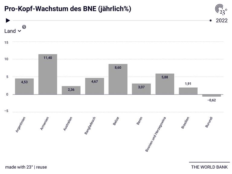 Pro-Kopf-Wachstum des BNE (jährlich%)
