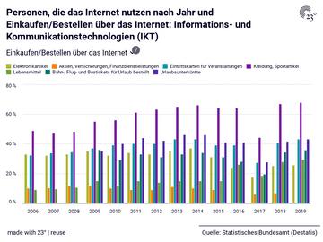 Personen, die das Internet nutzen nach Jahr und Einkaufen/Bestellen über das Internet: Informations- und Kommunikationstechnologien (IKT)