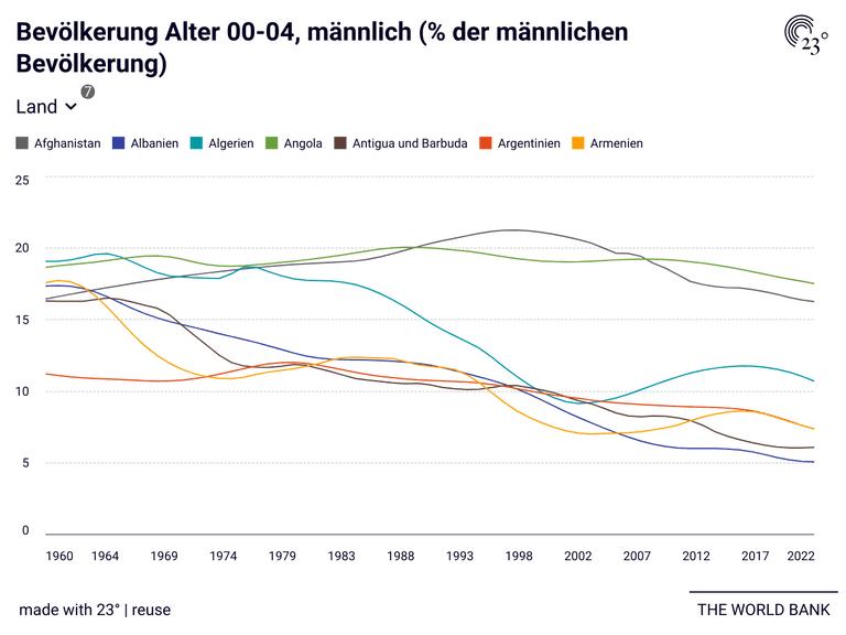 Bevölkerung Alter 00-04, männlich (% der männlichen Bevölkerung)